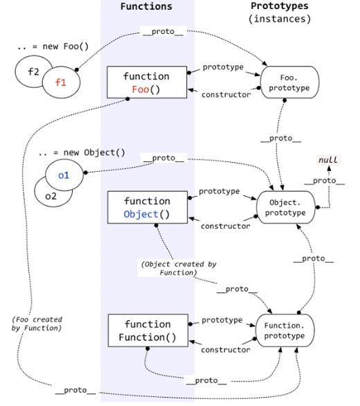 构建函数、原型、实例之间的关系